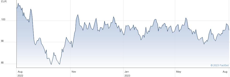 Biomerieux SA performance chart