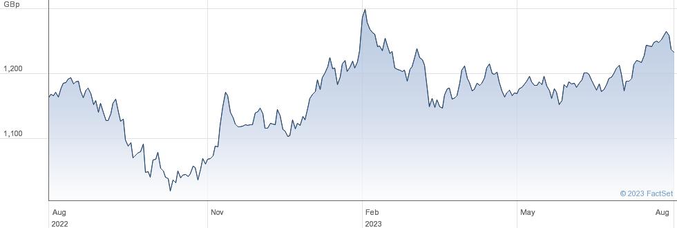 L&G ECOMMERCE performance chart
