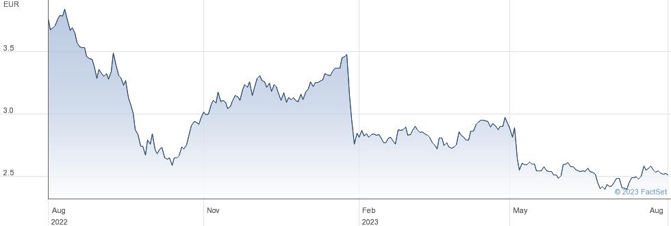 Immobiliare Grande Distribuzione SIIQ SpA performance chart
