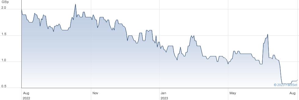 KAVANGO RESOUR. performance chart