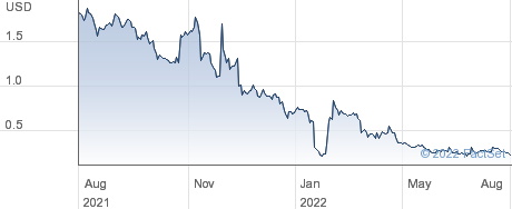 Avenue Therapeutics Inc performance chart
