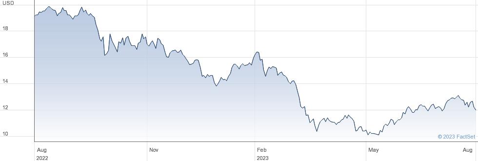 KKR Real Estate Finance Trust Inc performance chart