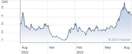 Hut 8 Mining Corp performance chart