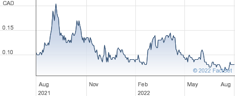 Anfield Energy Inc performance chart