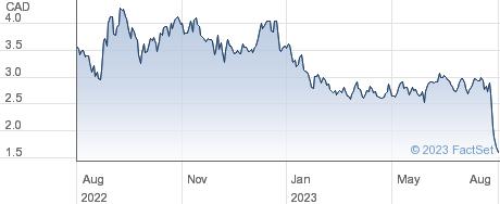 Global Atomic Corp performance chart