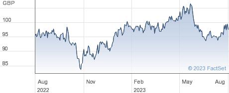 MA CHINA MV ETF performance chart