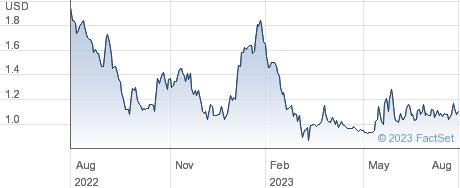 Quantum Corp performance chart