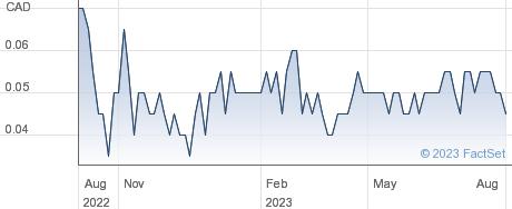 YANGAROO Inc performance chart