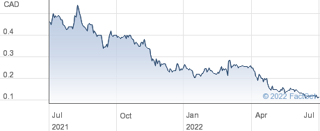 Pond Technologies Holdings Inc performance chart