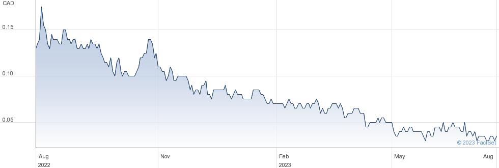 Pond Technologies Holdings Inc performance chart