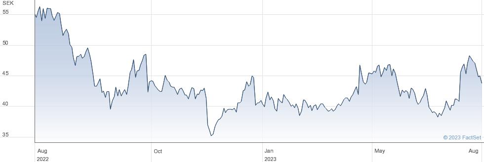Arjo AB (publ) performance chart