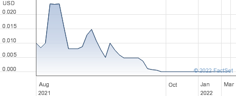Sienna Biopharmaceuticals Inc performance chart