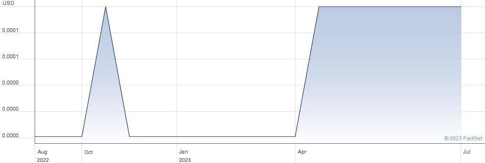 Sienna Biopharmaceuticals Inc performance chart