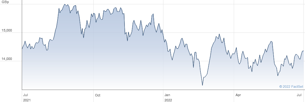 JPX400 DH GBP performance chart