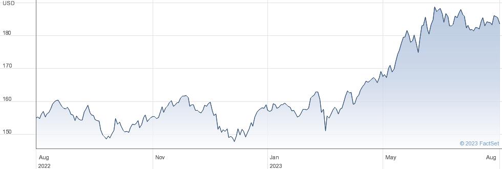 JPX400 DH USD performance chart