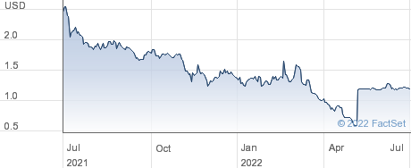 CynergisTek Inc performance chart