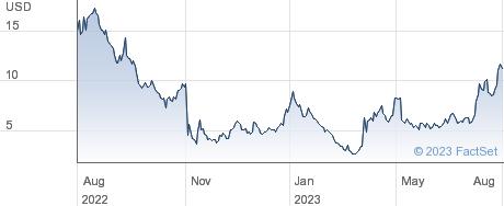 Cardlytics Inc performance chart
