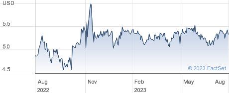 Cementos Pacasmayo SAA performance chart