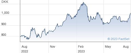 Ringkjoebing Landbobank A/S performance chart