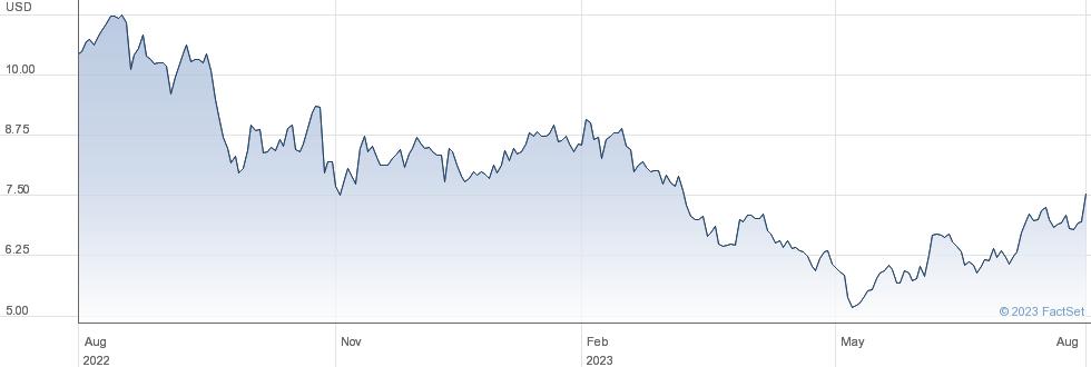 Newmark Group Inc performance chart