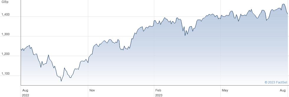 UBSETF UBOE performance chart
