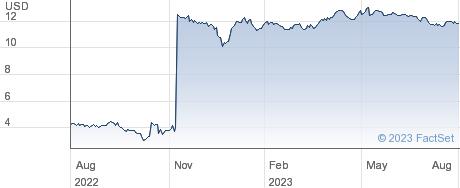 Merrimack Pharmaceuticals Inc performance chart