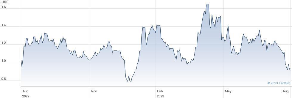 Citius Pharmaceuticals Inc performance chart
