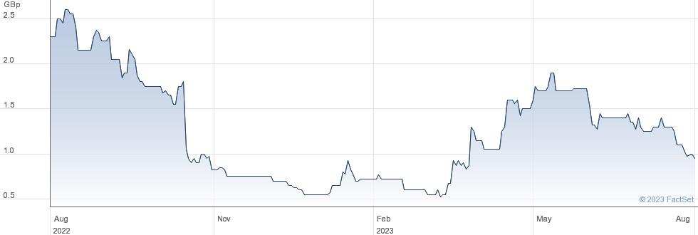VERDITEK performance chart