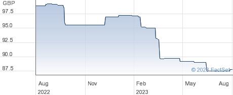 RETAIL 3.9% WI performance chart