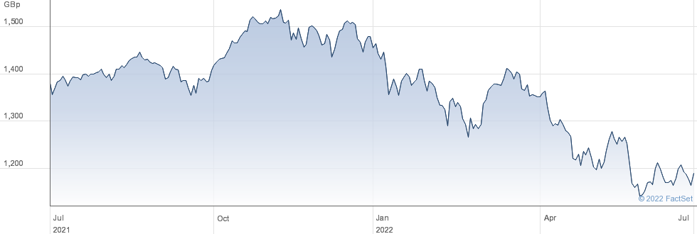 UBS ACWISRI GBP performance chart