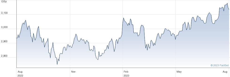 JPM GREI UCITS performance chart