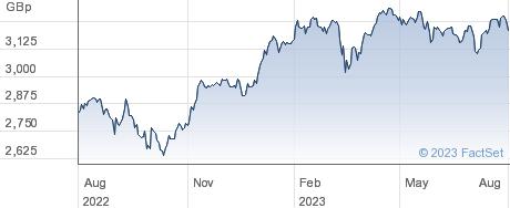 JPM EREI UCITS performance chart