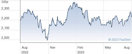 JPM EM REI ETF performance chart