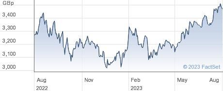 JPM USREI UCITS performance chart