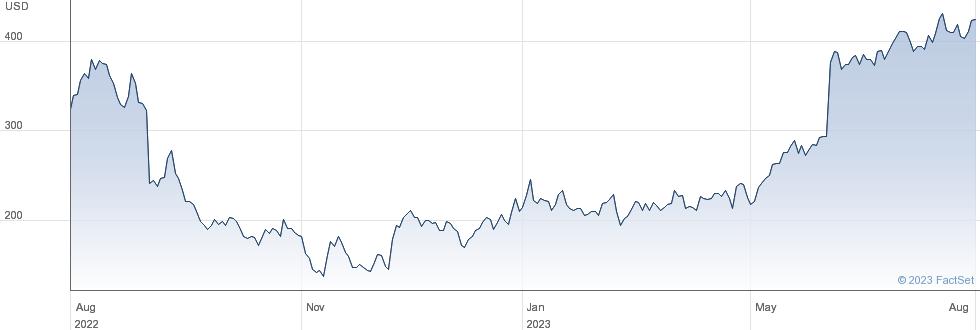 MongoDB Inc performance chart