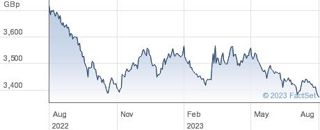 IVZ UST GBH performance chart