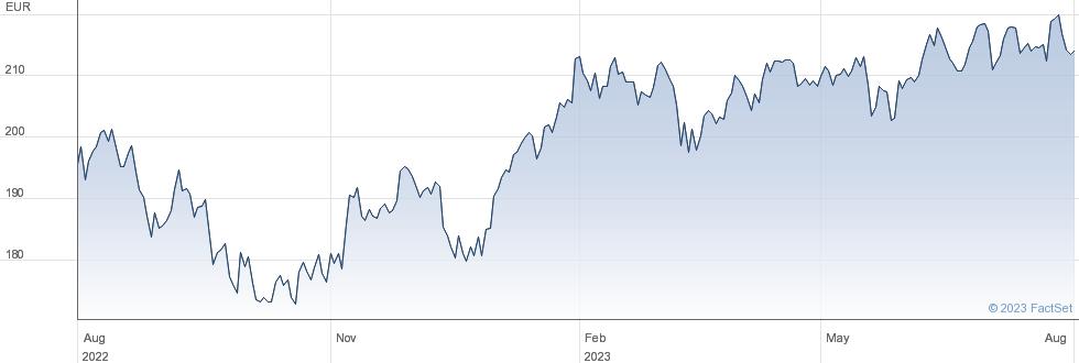 Amundi S&P Global Luxury UCITS ETF - EUR (C) performance chart
