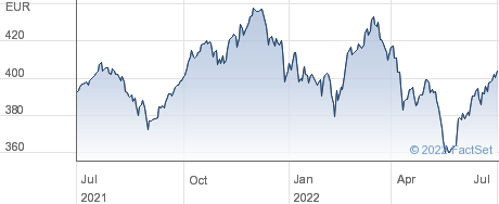 Amundi MSCI Switzerland UCITS ETF - EUR (C) performance chart