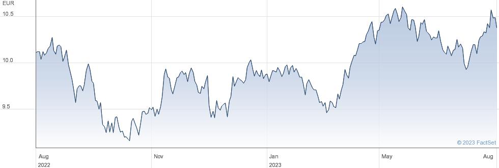 Amundi MSCI Switzerland UCITS ETF - EUR (C) performance chart