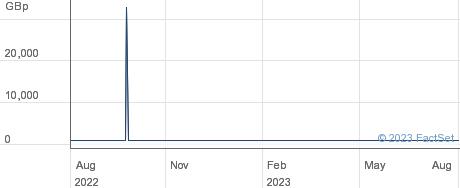 AMUNDI MSCI CHE performance chart