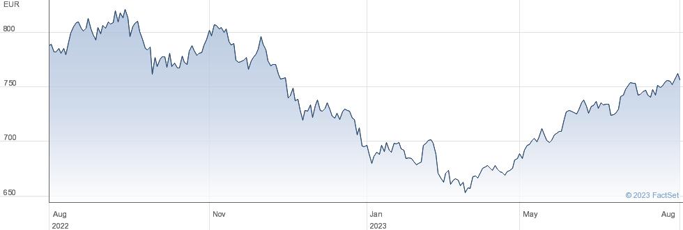 Amundi MSCI India UCITS ETF - EUR (C) performance chart