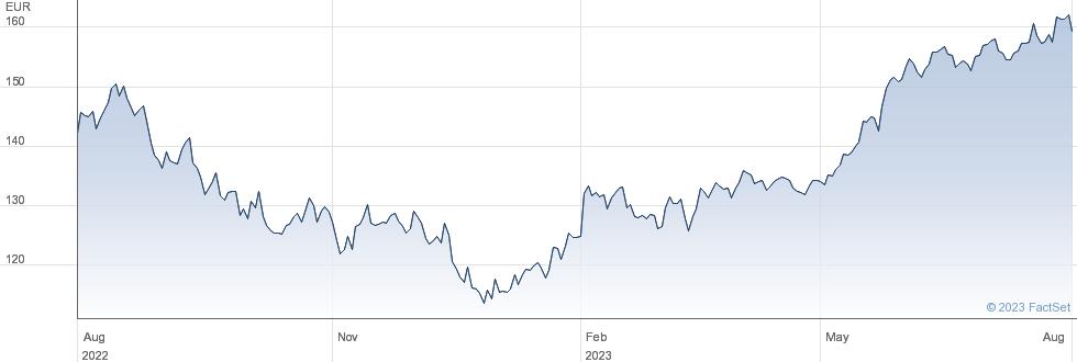 Amundi NASDAQ-100 UCITS ETF - EUR (C) performance chart