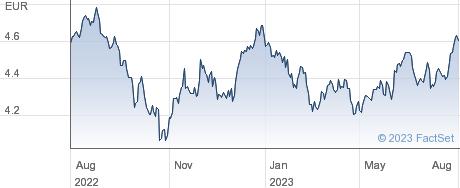 Amundi MSCI Emerging Markets UCITS ETF - EUR (C) performance chart
