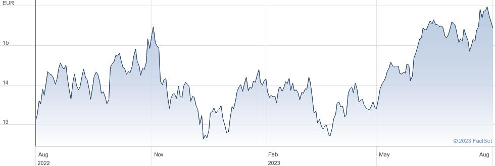 Amundi MSCI Em Latin America UCITS ETF - EUR (C) performance chart