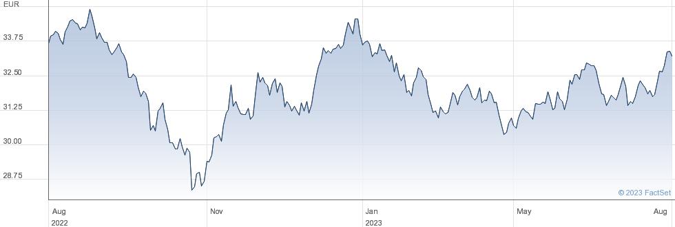 Amundi MSCI Em Asia UCITS ETF - EUR (C) performance chart