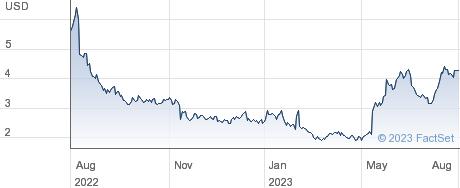 Organogenesis Holdings Inc performance chart