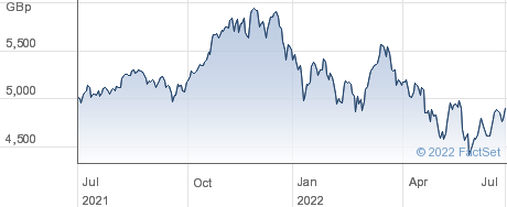 X M USA IT performance chart