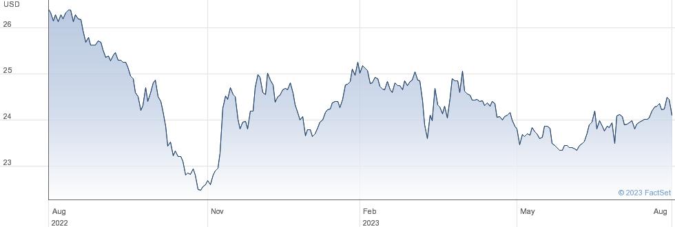 RLJ Lodging Trust performance chart