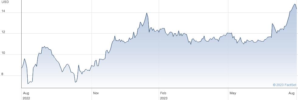 Cedar Realty Trust Inc performance chart