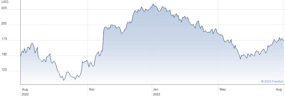 Burlington Stores Inc performance chart